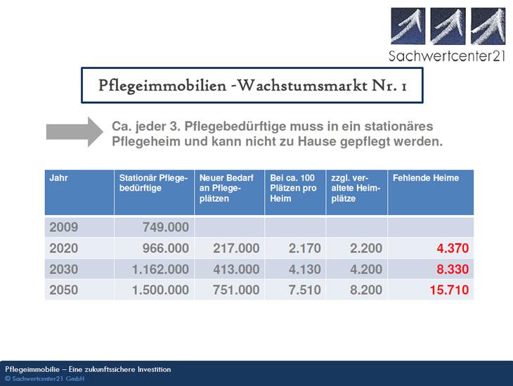 Pflegeimmobilien, Deutschlands Wachstumsmarkt Nr.1