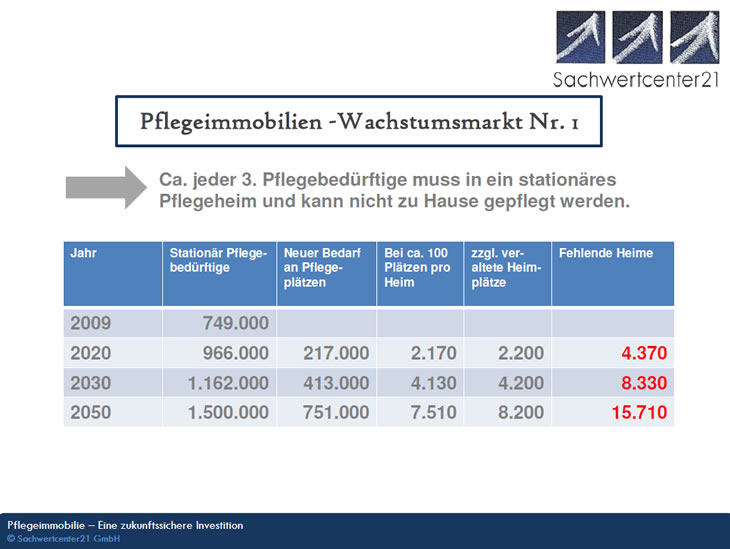 Pflegeimmobilie, Deutschlands Wachstumsmarkt Nr.1